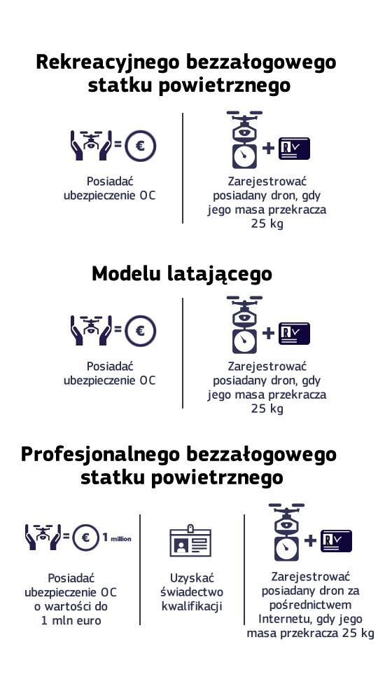 Poland summary